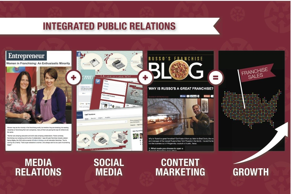 Integrated Public Relations